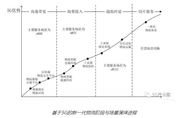 5G从哪一些方面影响了物流行业