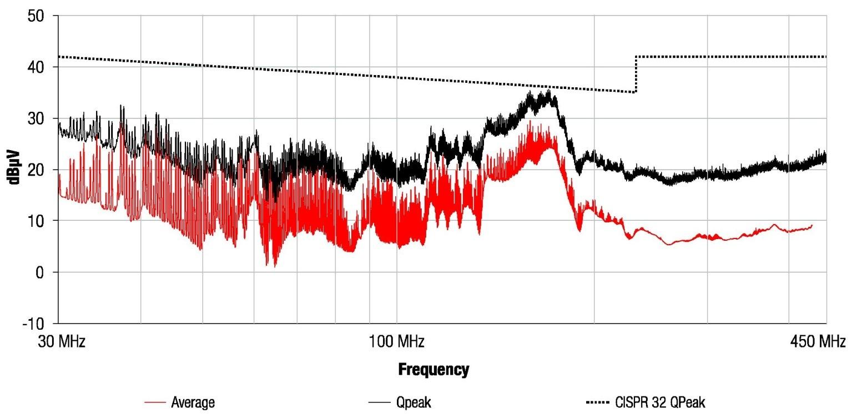 图12:不含输入滤波器时的传导干扰测量。果然,尽管布局良好,但干扰超出了B类限值。