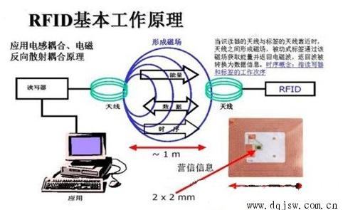 基于學校RFID應用系統是個怎樣的情況