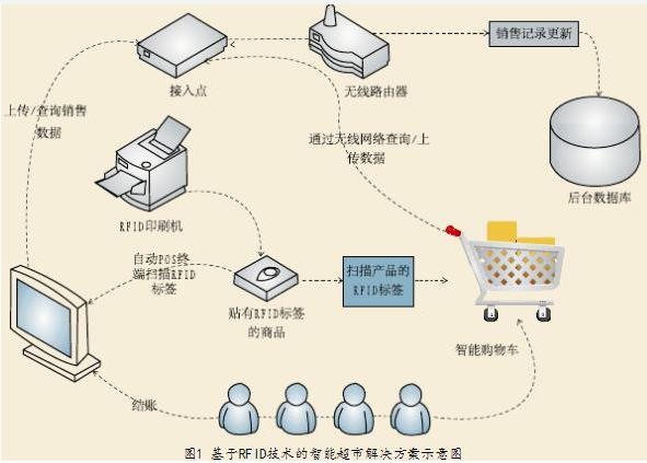 智能超市構架如何運用上RFID技術
