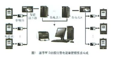 RFID射频卡预付费电能表是怎样设计的