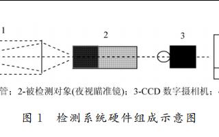 使用CCD设计微光夜视瞄准镜检测系统的资料说明