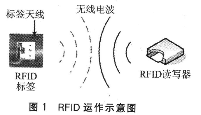 RFID與WLAN怎樣搭配最好
