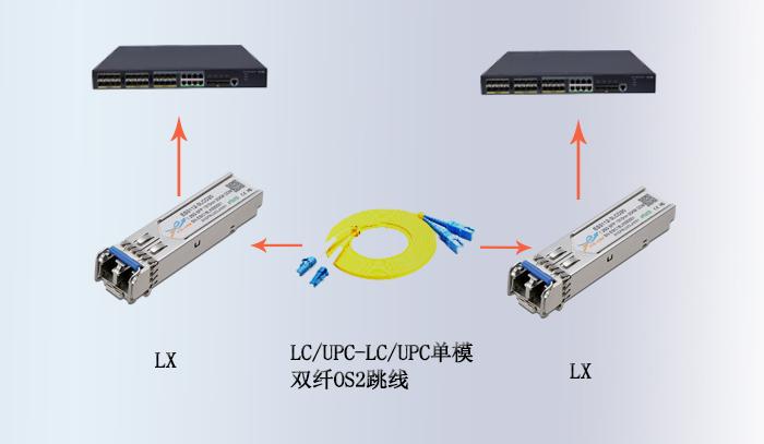 不同速率光模块与光纤跳线的连接使用方案
