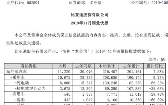 比亞迪11月銷量快報:新能源汽車同比下滑62.7%