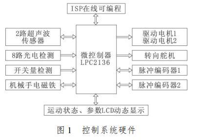 使用ARM7处理器和LPC2136设计嵌入式实时机器人控制系统的资料说明
