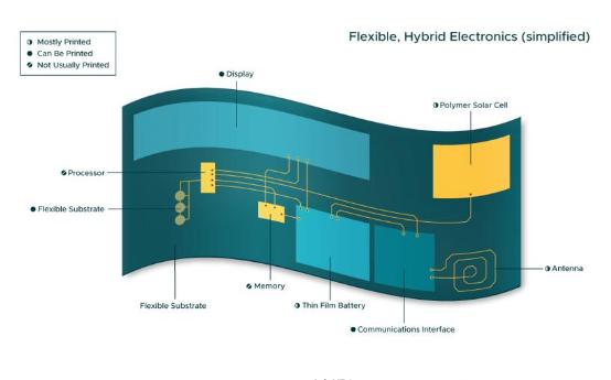 柔性混合电子元件解锁新一代的医疗传感