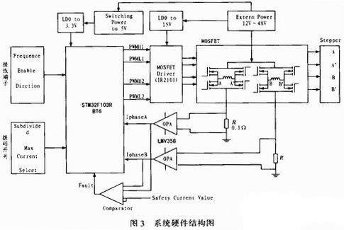 基于ARM单片机的两相步进电机驱动设计