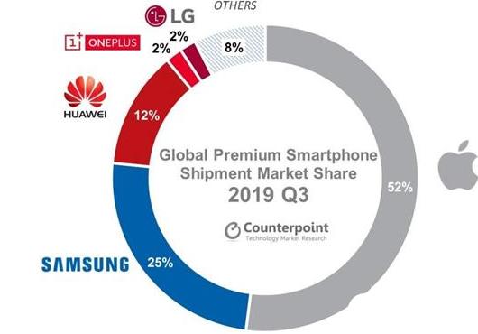 苹果占一半全球高端手机市场份额 主要是因为iPh...