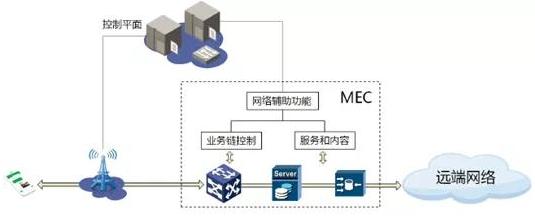 边缘计算将成为保障5G网络时延KPI的主要手段