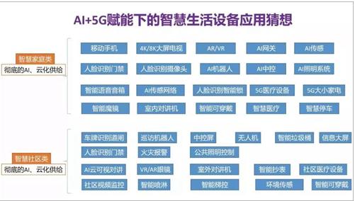 5G+AIoT将为我们提供怎样的智能生活