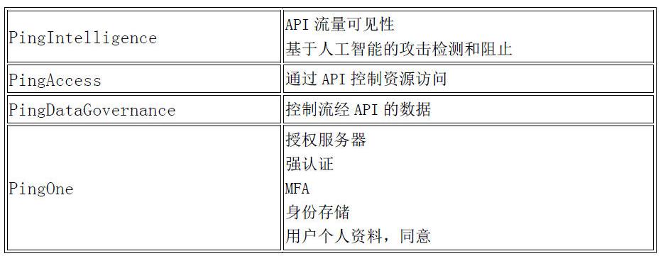 人工智能的安全API如何使用