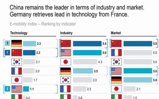 中国电动车发展上领先,德国技术小胜
