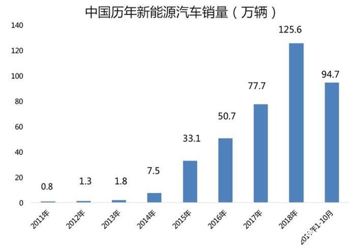 新目标,2025年新能源车销量占比达25%