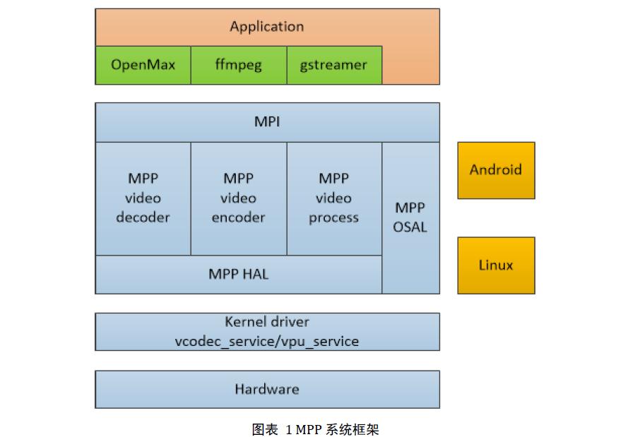 RK3399板卡的简介和Linux与Android解码编码的说明