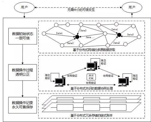 區塊鏈技術的去中介信任機制是怎么回事