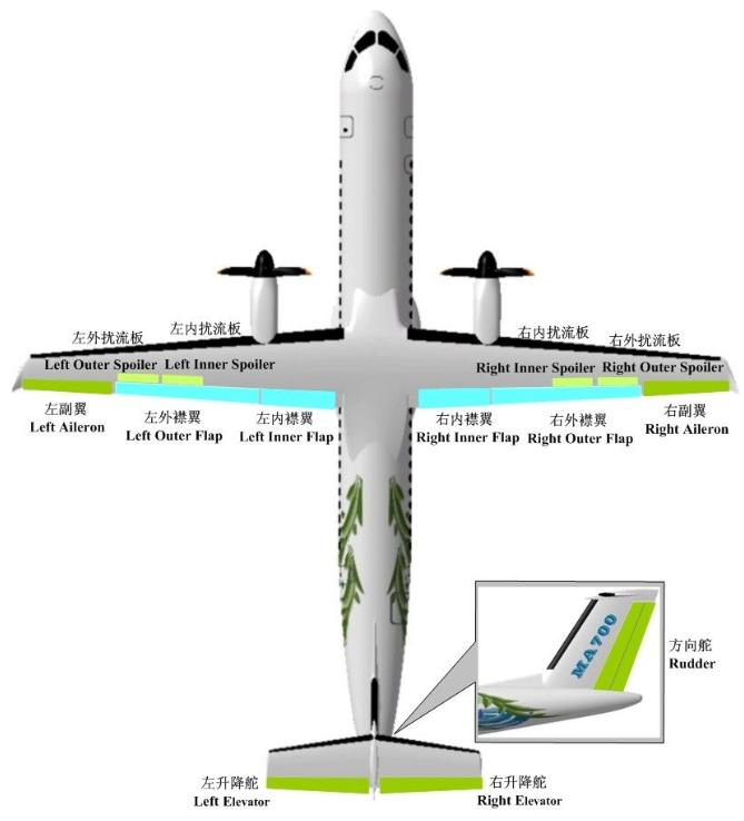 新舟700飞机的控制系统架构以及舵面布局图解析