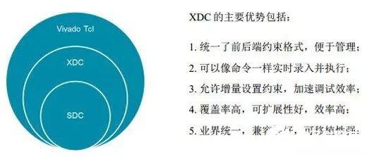 XDC时钟约束的三种基本语法