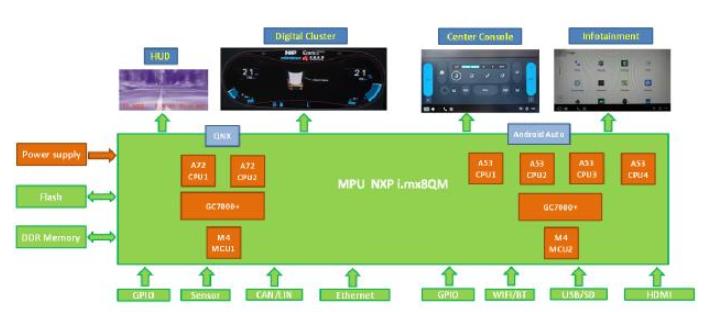 大联大品佳集团推出基于NXP技术的汽车仪表+车载娱乐双作业系统解决方案