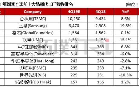 2019年第四季全球晶圓代工廠營收排名:臺積電第一,市占率達52.7%