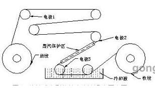 電流傳感器在接觸式電刷傳輸大電流退火設備中的應用解析