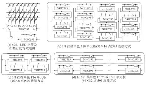 基于多端口串行Flash存儲器的LED顯示屏控制設計
