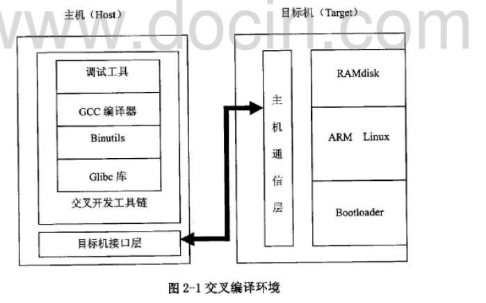 使用嵌入式Linux设计通信网关的资料说明