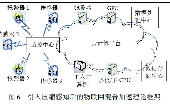 物联网中压缩感知算法如何进行云加速详细方法说明