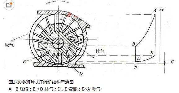 多滑片式压缩机结构图_多滑片式压缩机的特点