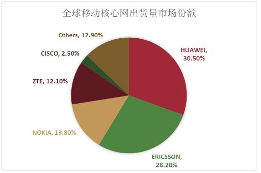 全球移动核心网市场份额数据曝光华为连续七个季度排名第一