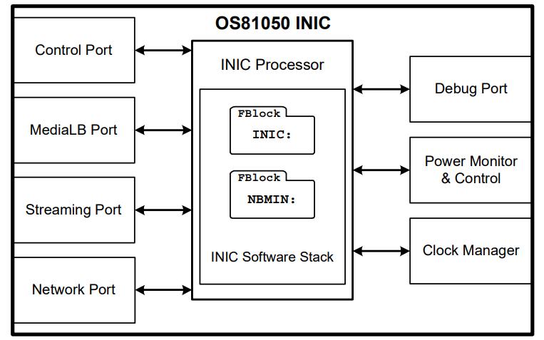 OS81050智能网络接口控制器的数据手册免费下载
