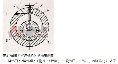 单滑片式压缩机的结构图_单滑片式压缩机的主要特点