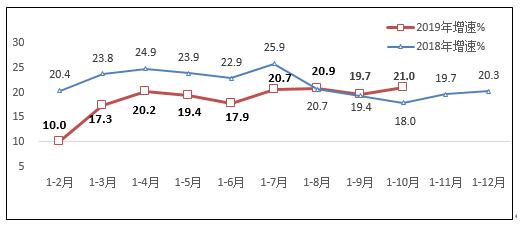 我国电信企业2018-2019年的互联网业务收入增长情况分析