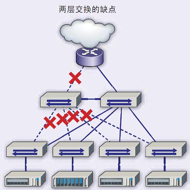 如何构建和扩展一个4路脊柱网络