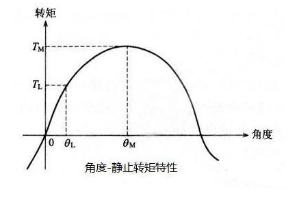 步進電機的主要特性與基本特性