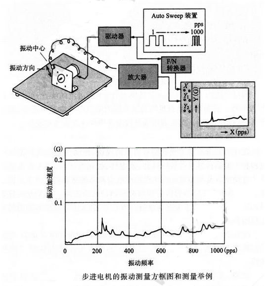 步进电机振动的测量方法