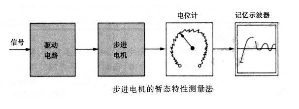 步进电机暂态(阻尼)特性的测量