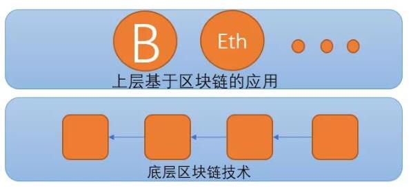 什么是无币区块链它的作用是什么