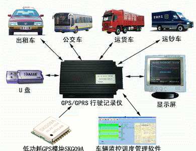 工程车辆如何借助GPS模块来管理