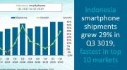 Q3季印尼智能手机市场出货量1150万部 在全球前十大市场增长率第一