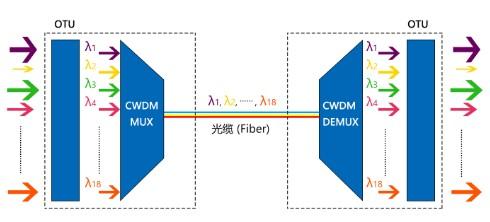 光波分复用器的应用类型及具有哪些特点优势
