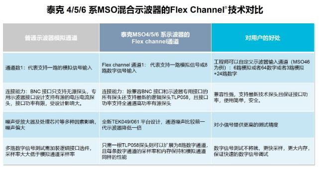 360度看新一代示波器系列之五:使用FlexChannel應對多總線系統調試