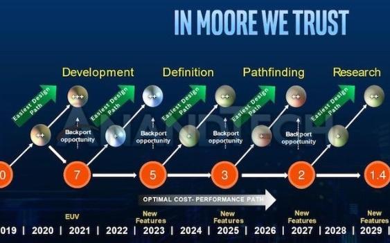 英特尔未来十年制造工艺路线图发布,1.4纳米2029年推出