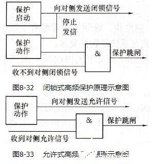 输电线路闭锁式方向高频保护及优缺点