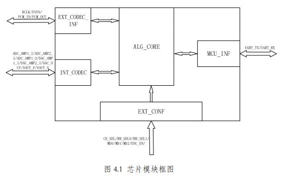 AP680语音编解码芯片的数据手册免费下载