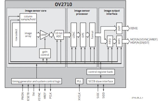 OV2710图像传感器的数据手册免费下载