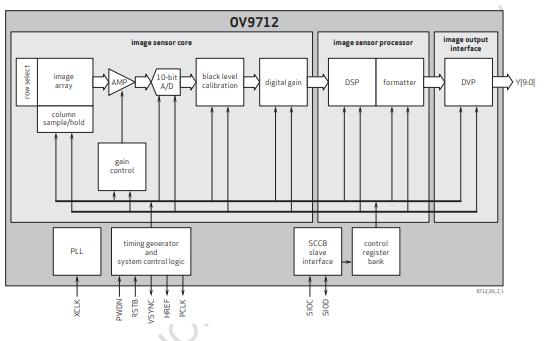 OV9712高清图像传感器的数据手册