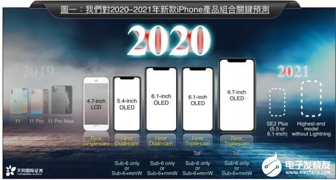 郭明錤预测:2020年新款iPhone对5G普及率低的地区关闭5G功能