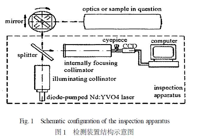 使用暗场成像原理研究激光装置的光学元件损伤在线检测装置的论文