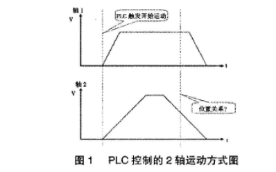 PLC和运动控制器如何通过一条5次方曲线